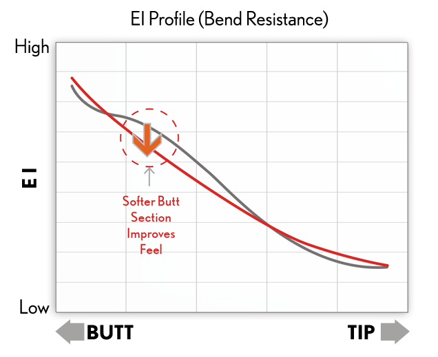 Graph showing bend resistance in the shaft of Srixon golf clubs