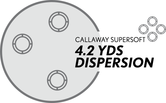 Callaway SuperSoft: 4.2 yards dispersion