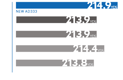 Driver Distance Chart: 214.9 yards
